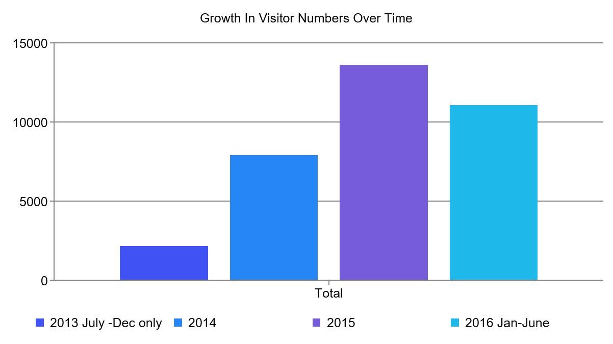 Sarsfield visitor increase